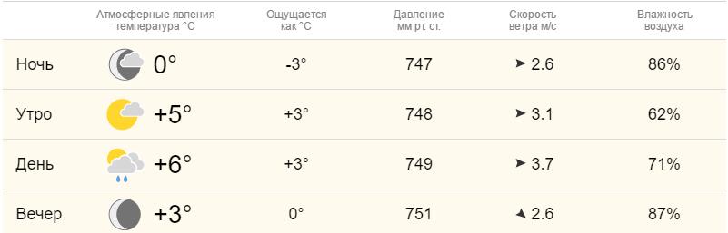 Погода в элисте на 3 дня самый точный прогноз