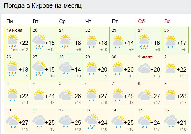 погода в архангельске на месяц июнь Молитвы владельцев подержанных