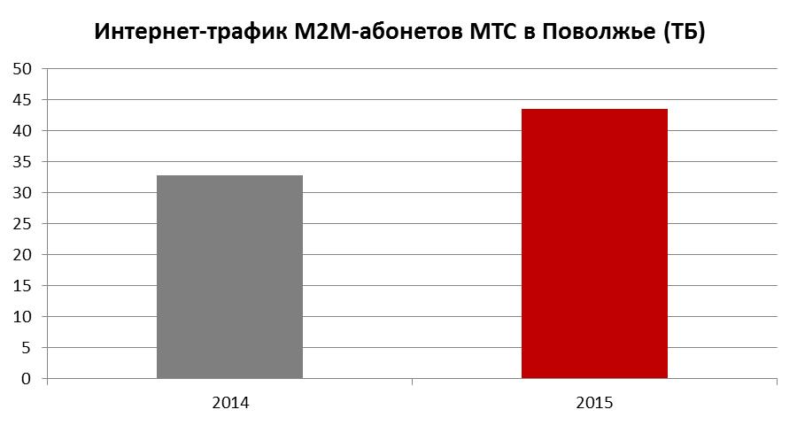 www мтс ростов:
