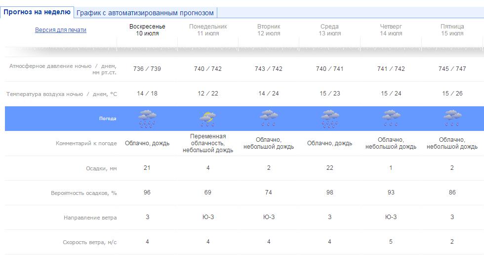 Прогноз погоды на 2014 украина