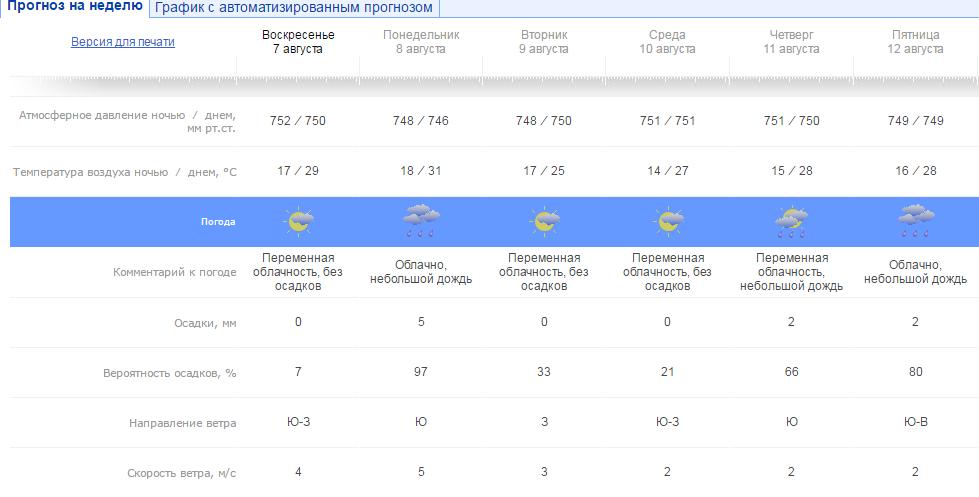 Погода вУкраинском государстве навторник, 9августа